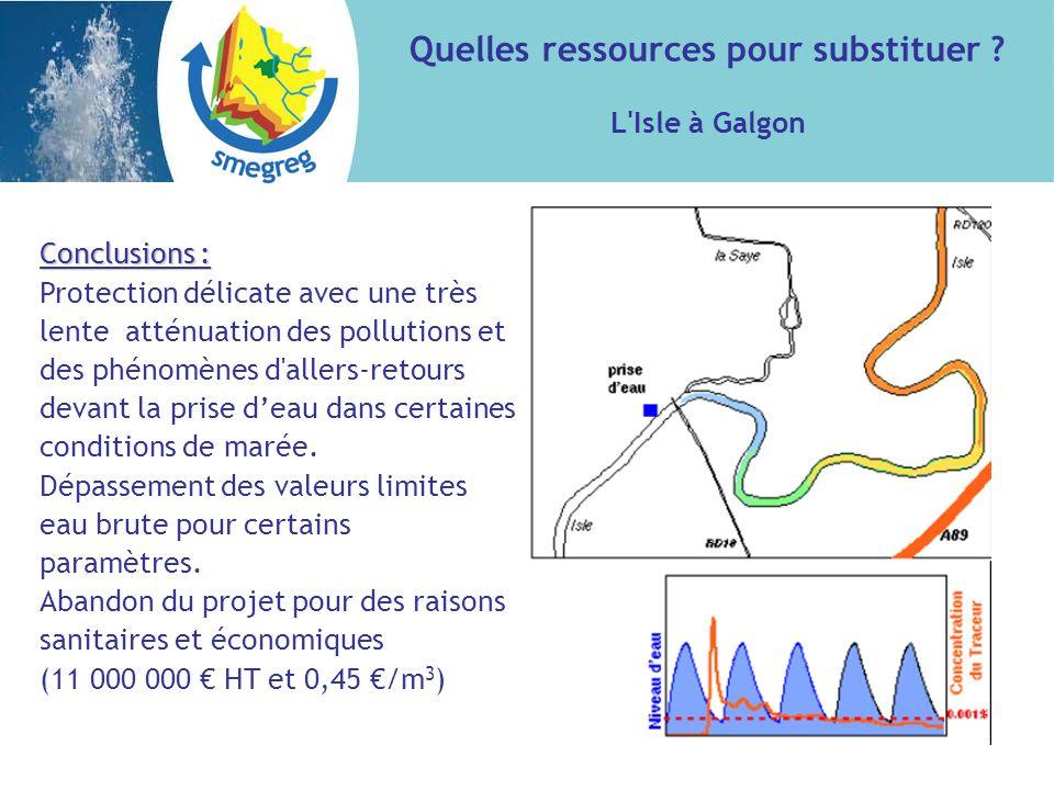 Conclusions : Protection délicate avec une très lente atténuation des pollutions et des phénomènes d'allers-retours devant la prise deau dans certaine