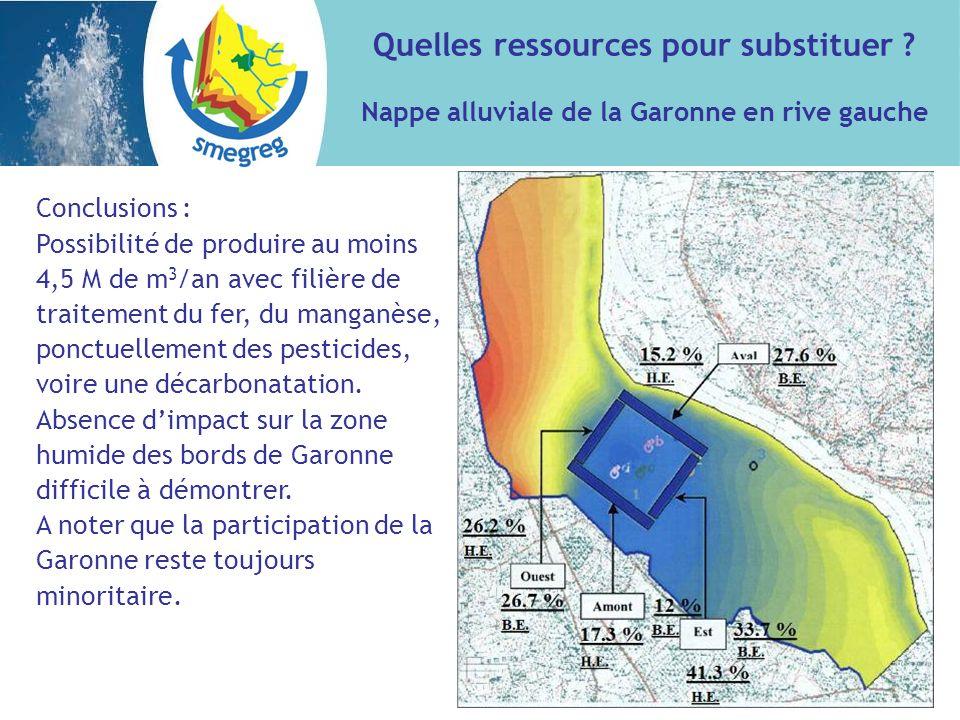 Conclusions : Possibilité de produire au moins 4,5 M de m 3 /an avec filière de traitement du fer, du manganèse, ponctuellement des pesticides, voire une décarbonatation.