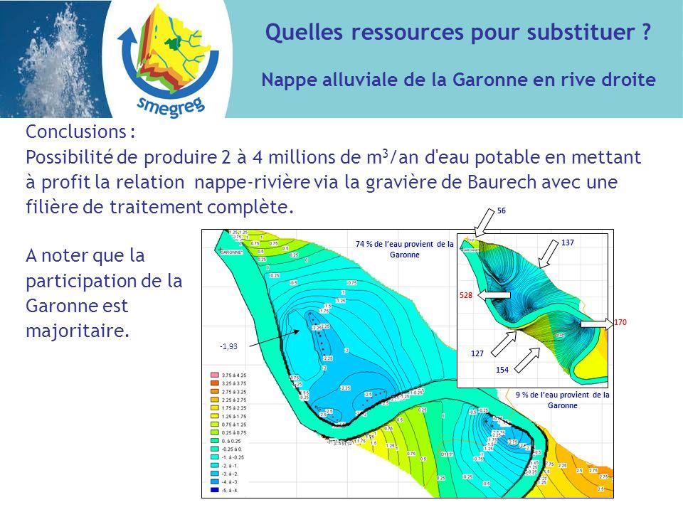 Conclusions : Possibilité de produire 2 à 4 millions de m 3 /an d eau potable en mettant à profit la relation nappe-rivière via la gravière de Baurech avec une filière de traitement complète.