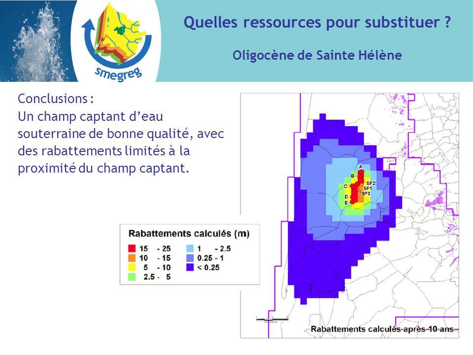 Conclusions : Un champ captant deau souterraine de bonne qualité, avec des rabattements limités à la proximité du champ captant. Quelles ressources po