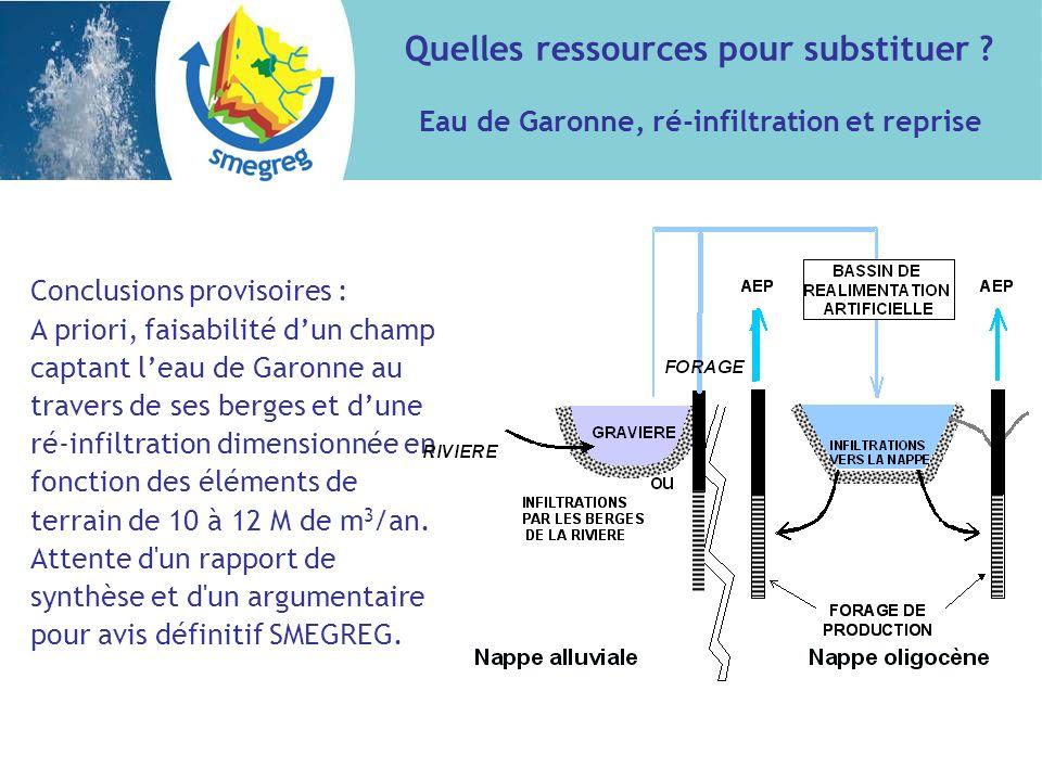 Conclusions provisoires : A priori, faisabilité dun champ captant leau de Garonne au travers de ses berges et dune ré-infiltration dimensionnée en fonction des éléments de terrain de 10 à 12 M de m 3 /an.