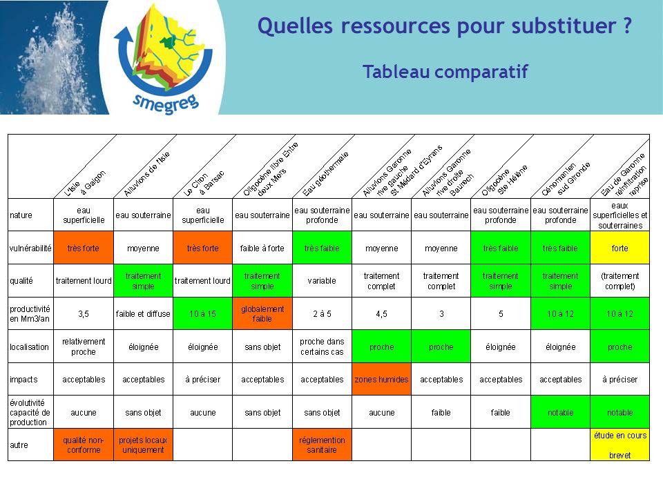 Quelles ressources pour substituer ? Tableau comparatif
