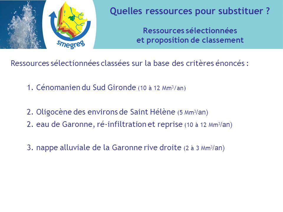 Ressources sélectionnées classées sur la base des critères énoncés : 1. Cénomanien du Sud Gironde (10 à 12 Mm 3 /an) 2. Oligocène des environs de Sain