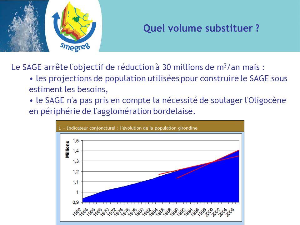 Le SAGE arrête l objectif de réduction à 30 millions de m 3 /an mais : les projections de population utilisées pour construire le SAGE sous estiment les besoins, le SAGE n a pas pris en compte la nécessité de soulager l Oligocène en périphérie de l agglomération bordelaise.