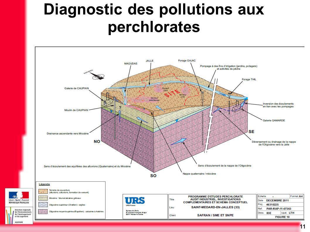 11 Diagnostic des pollutions aux perchlorates