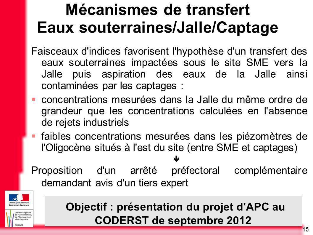 15 Mécanismes de transfert Eaux souterraines/Jalle/Captage Faisceaux d'indices favorisent l'hypothèse d'un transfert des eaux souterraines impactées s
