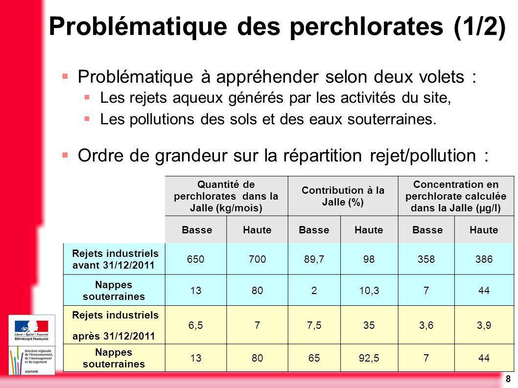 8 Problématique des perchlorates (1/2) Problématique à appréhender selon deux volets : Les rejets aqueux générés par les activités du site, Les pollut