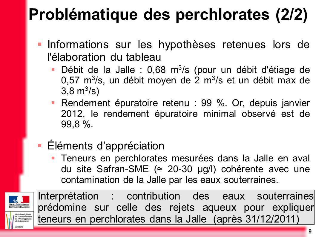 9 Problématique des perchlorates (2/2) Informations sur les hypothèses retenues lors de l'élaboration du tableau Débit de la Jalle : 0,68 m 3 /s (pour