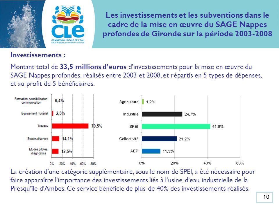 Les investissements et les subventions dans le cadre de la mise en œuvre du SAGE Nappes profondes de Gironde sur la période 2003-2008 Investissements : Montant total de 33,5 millions deuros dinvestissements pour la mise en œuvre du SAGE Nappes profondes, réalisés entre 2003 et 2008, et répartis en 5 types de dépenses, et au profit de 5 bénéficiaires.