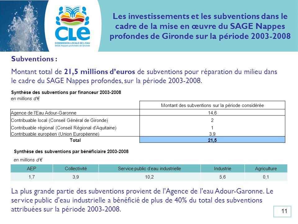 Subventions : Montant total de 21,5 millions deuros de subventions pour réparation du milieu dans le cadre du SAGE Nappes profondes, sur la période 2003-2008.