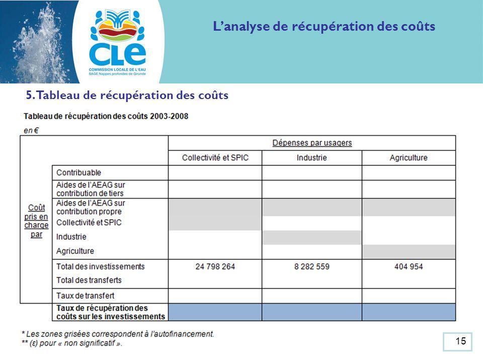 5. Tableau de récupération des coûts Lanalyse de récupération des coûts 15