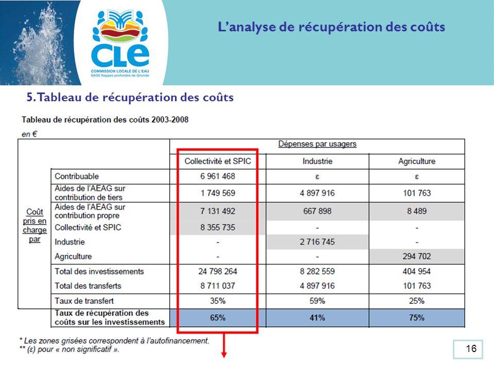 5. Tableau de récupération des coûts Lanalyse de récupération des coûts 16