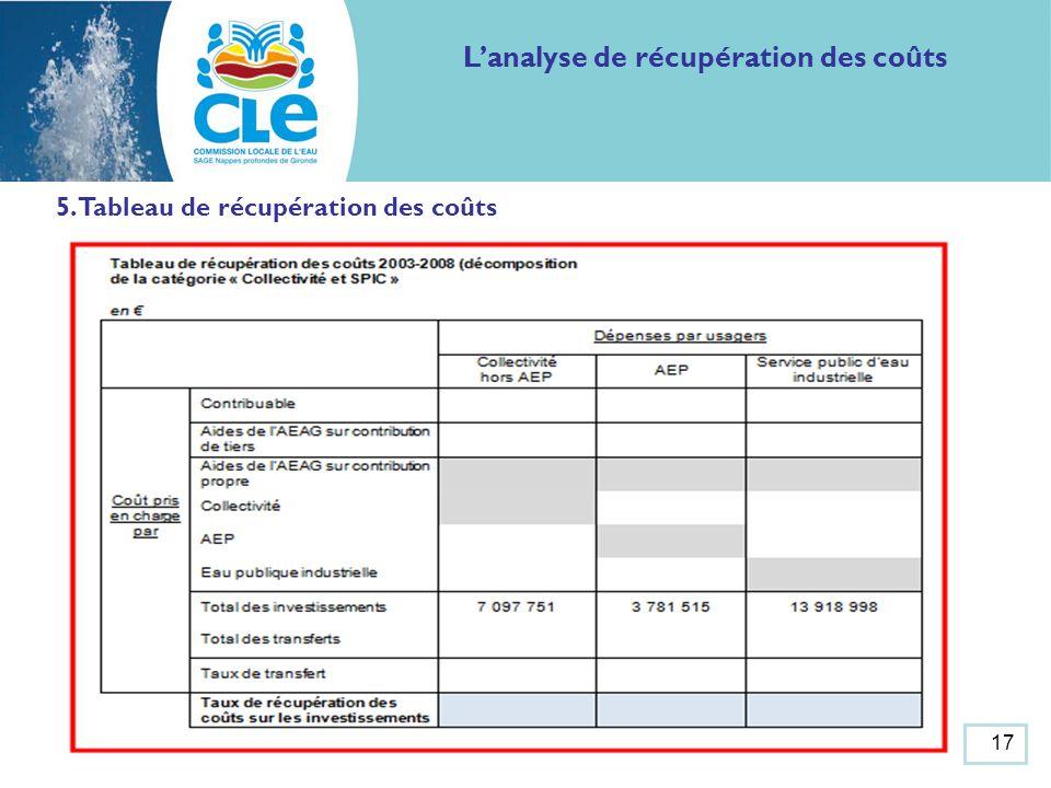 Lanalyse de récupération des coûts 5. Tableau de récupération des coûts 17