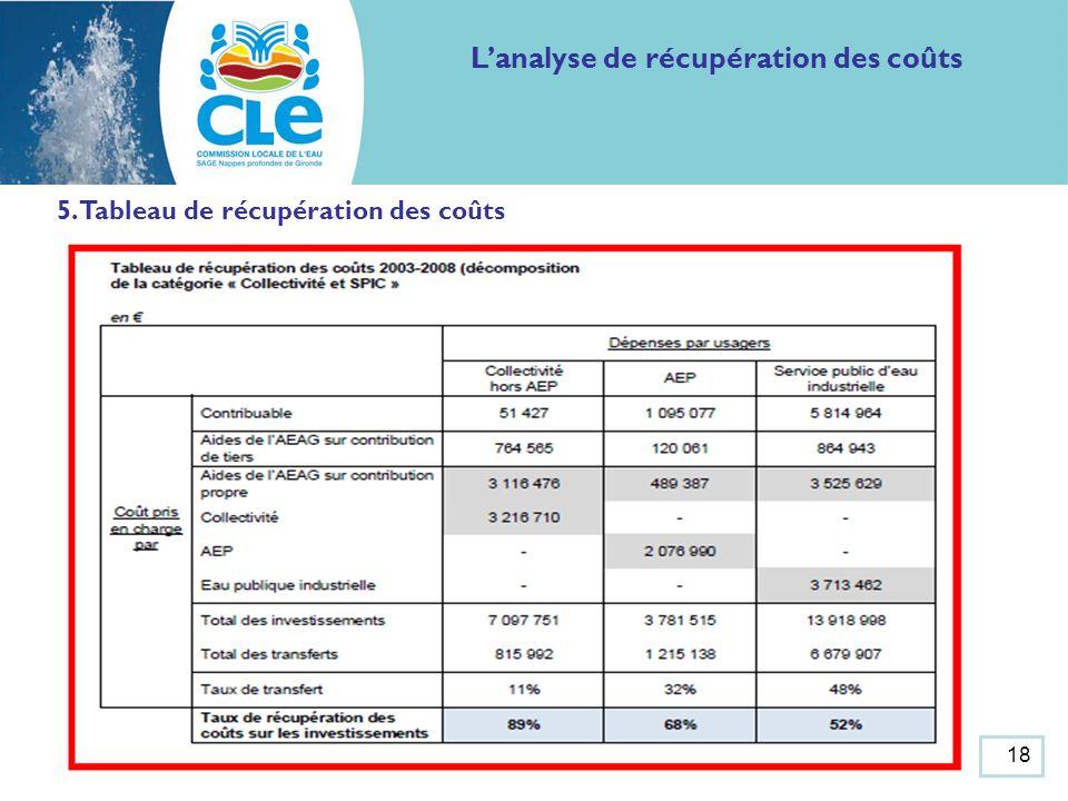 Lanalyse de récupération des coûts 5. Tableau de récupération des coûts 18