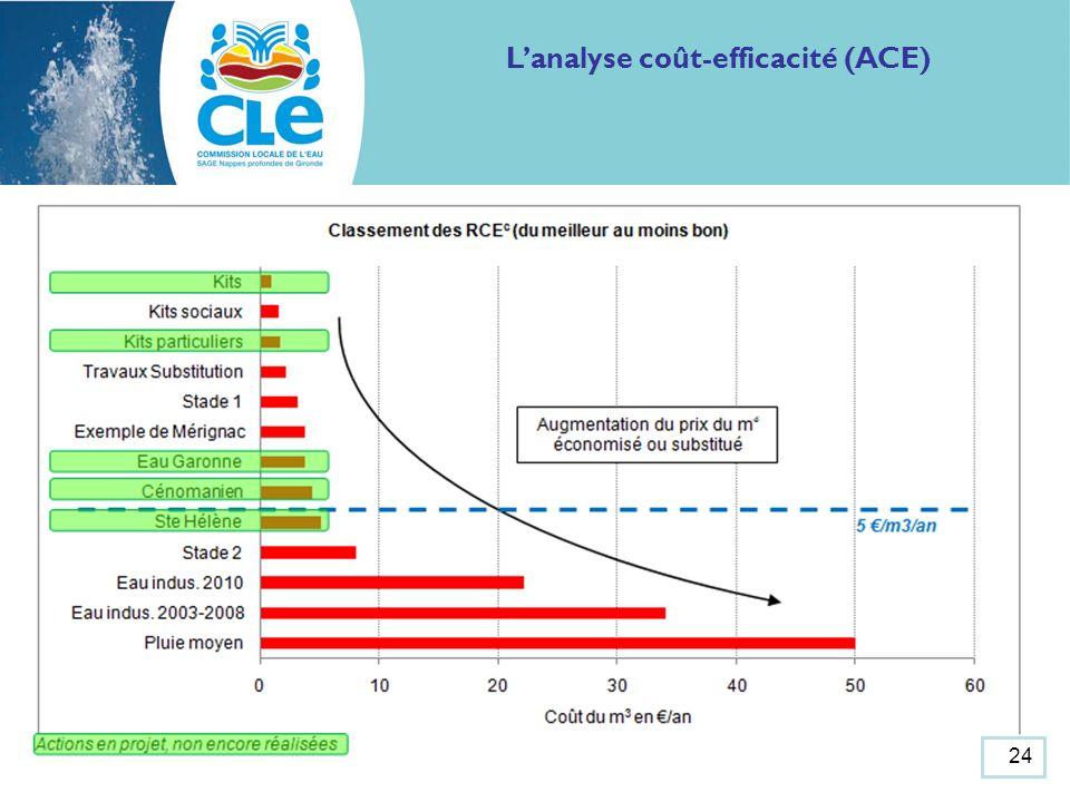 Lanalyse coût-efficacité (ACE) 24