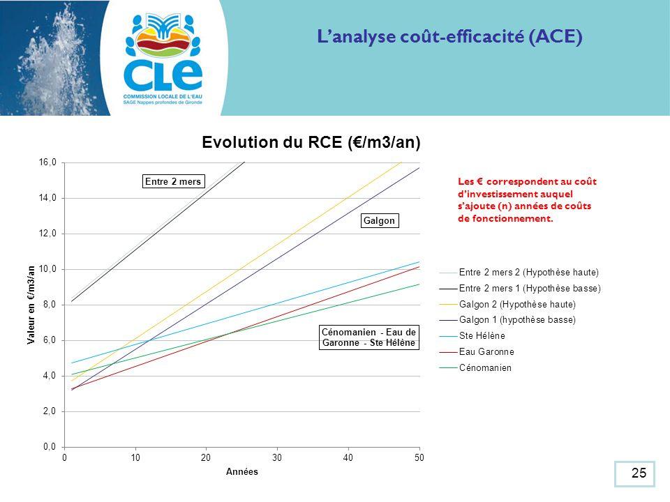 25 Lanalyse coût-efficacité (ACE) Les correspondent au coût dinvestissement auquel sajoute (n) années de coûts de fonctionnement.