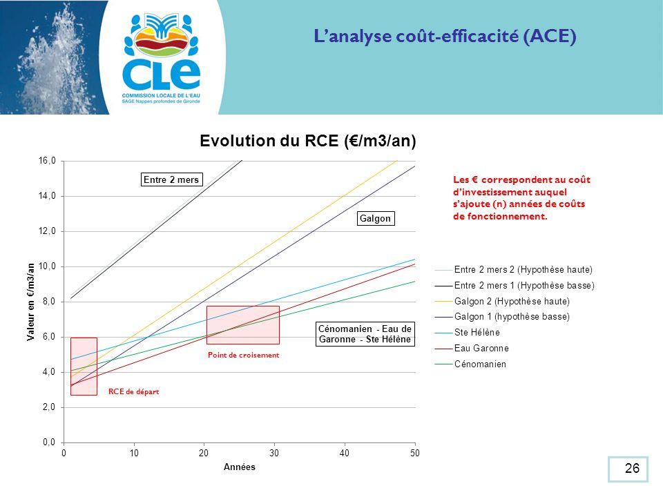 26 Lanalyse coût-efficacité (ACE) Point de croisement RCE de départ Les correspondent au coût dinvestissement auquel sajoute (n) années de coûts de fonctionnement.