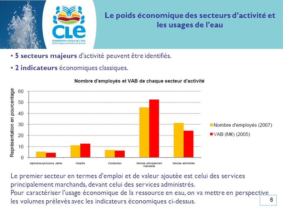 Le poids économique des secteurs dactivité et les usages de leau Prélèvement dans les nappes profondes de Gironde par usage (2002-2008) Source des données: BRGM 20022005200620072008 UsageMillions m 3 % % % % % AEP*118,974%122,271%120,569%116,869%112,377% Agriculture35,922%45,726%43,225%40,924%23,416% Industrie6,34%4,93%5,93%1,91%3,83% Collectivités----2,41%1,91%1,61% Service public----0,80%0,20%0,40% Individuel----0,10%0,10%0,10% Pisciculture----1,11%5,73%11% Géothermie----1,31%0,80%2,42% Embouteillage----0,20%0,50%0,20% Total161,1100%172,8100%175,5100%168,8100%145,4100% *Alimentation en Eau Potable 3 usages principaux : AEP, Agriculture et industrie.