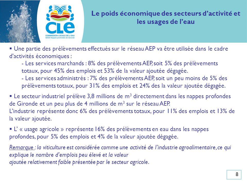 Le poids économique des secteurs dactivité et les usages de leau Une partie des prélèvements effectués sur le réseau AEP va être utilisée dans le cadre dactivités économiques : - Les services marchands : 8% des prélèvements AEP, soit 5% des prélèvements totaux, pour 45% des emplois et 53% de la valeur ajoutée dégagée.