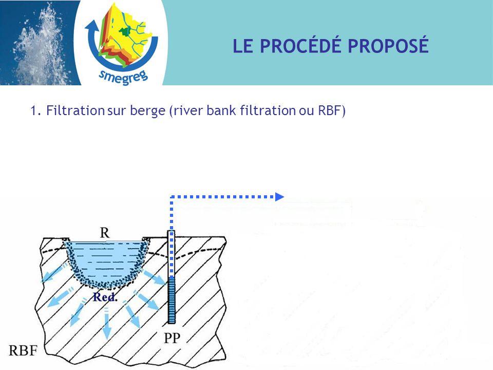 LE PROCÉDÉ PROPOSÉ 1.Filtration sur berge (river bank filtration ou RBF) 2.