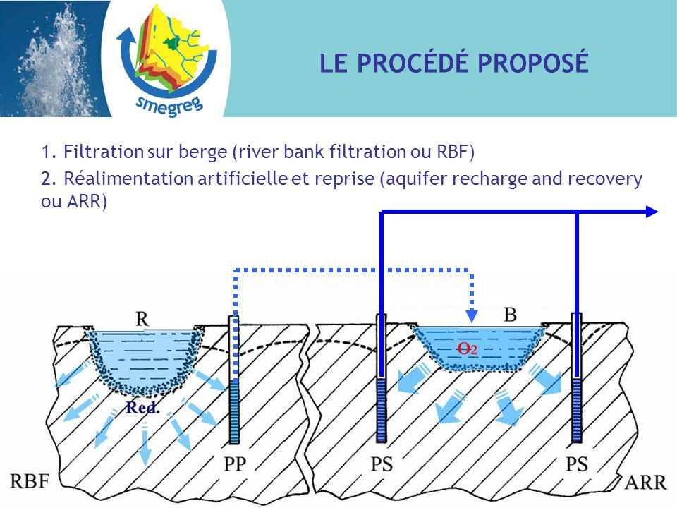 LE PROCÉDÉ PROPOSÉ 1. Filtration sur berge (river bank filtration ou RBF) 2. Réalimentation artificielle et reprise (aquifer recharge and recovery ou