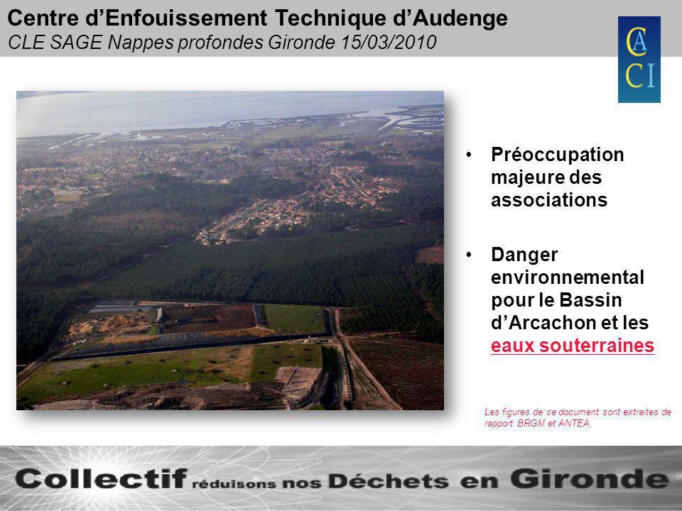 Centre dEnfouissement Technique dAudenge CLE SAGE Nappes profondes Gironde 15/03/2010 Préoccupation majeure des associations Danger environnemental po
