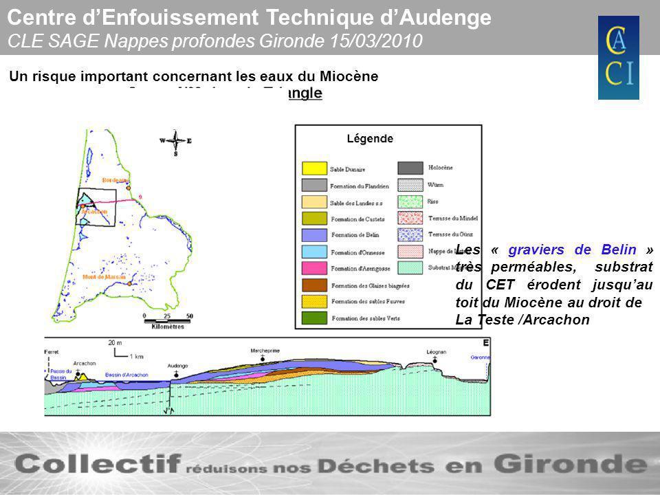 Centre dEnfouissement Technique dAudenge CLE SAGE Nappes profondes Gironde 15/03/2010 Un risque important concernant les eaux du Miocène Les « gravier
