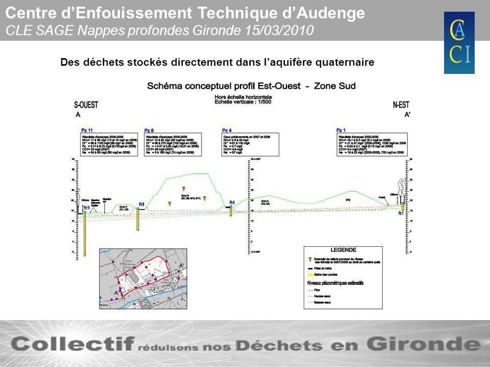 Centre dEnfouissement Technique dAudenge CLE SAGE Nappes profondes Gironde 15/03/2010 Des déchets stockés directement dans laquifère quaternaire sans