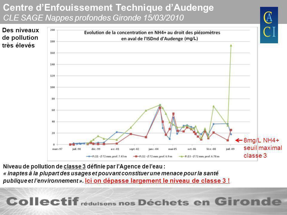 Centre dEnfouissement Technique dAudenge CLE SAGE Nappes profondes Gironde 15/03/2010 Par manque de points de calage une piézomètrie restreinte au CET non représentative des écoulements régionaux