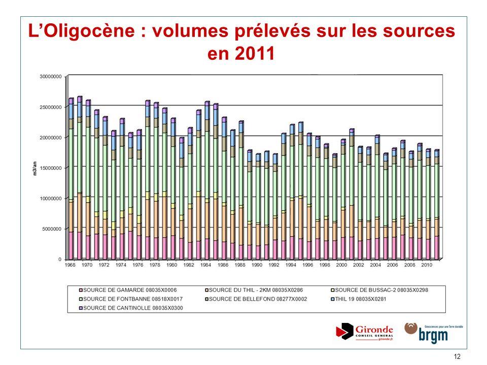 12 LOligocène : volumes prélevés sur les sources en 2011