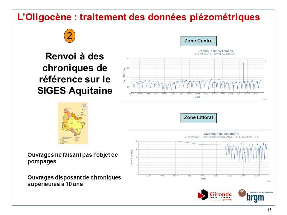 15 LOligocène : traitement des données piézométriques Renvoi à des chroniques de référence sur le SIGES Aquitaine Ouvrages ne faisant pas lobjet de po