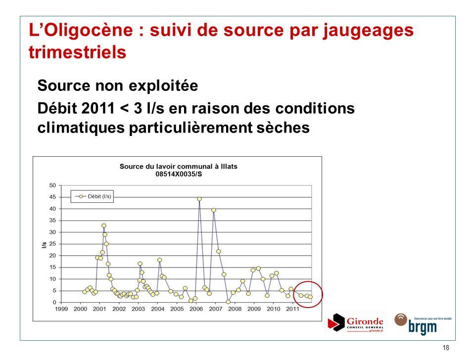 18 LOligocène : suivi de source par jaugeages trimestriels Source non exploitée Débit 2011 < 3 l/s en raison des conditions climatiques particulièreme