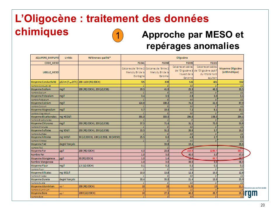 20 LOligocène : traitement des données chimiques Approche par MESO et repérages anomalies 1