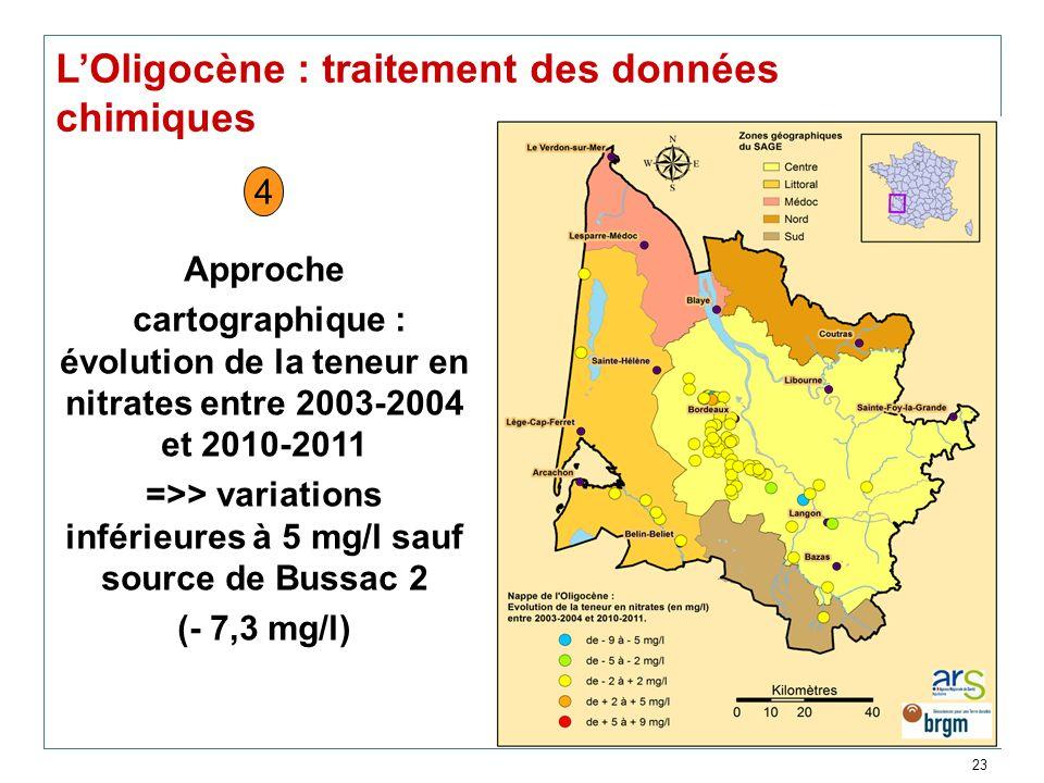 23 LOligocène : traitement des données chimiques Approche cartographique : évolution de la teneur en nitrates entre 2003-2004 et 2010-2011 =>> variati