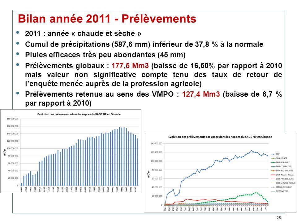 28 Bilan année 2011 - Prélèvements 2011 : année « chaude et sèche » Cumul de précipitations (587,6 mm) inférieur de 37,8 % à la normale Pluies efficac