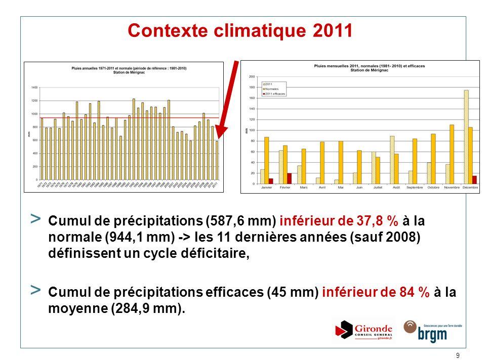 9 Contexte climatique 2011 > Cumul de précipitations (587,6 mm) inférieur de 37,8 % à la normale (944,1 mm) -> les 11 dernières années (sauf 2008) déf