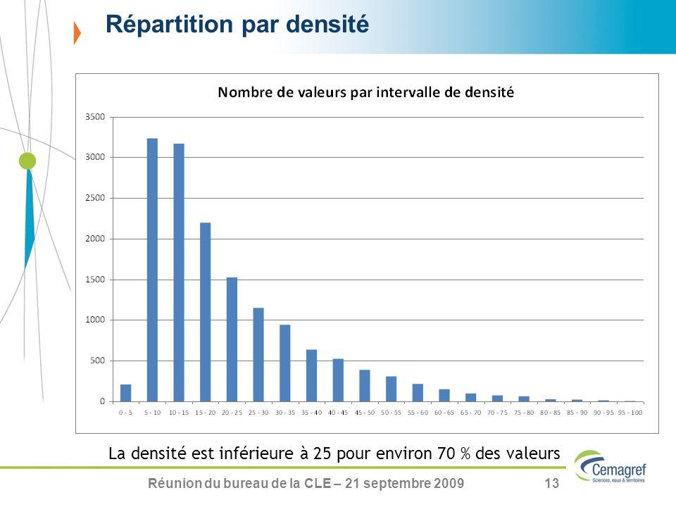 Réunion du bureau de la CLE – 21 septembre 200913 Répartition par densité La densité est inférieure à 25 pour environ 70 % des valeurs