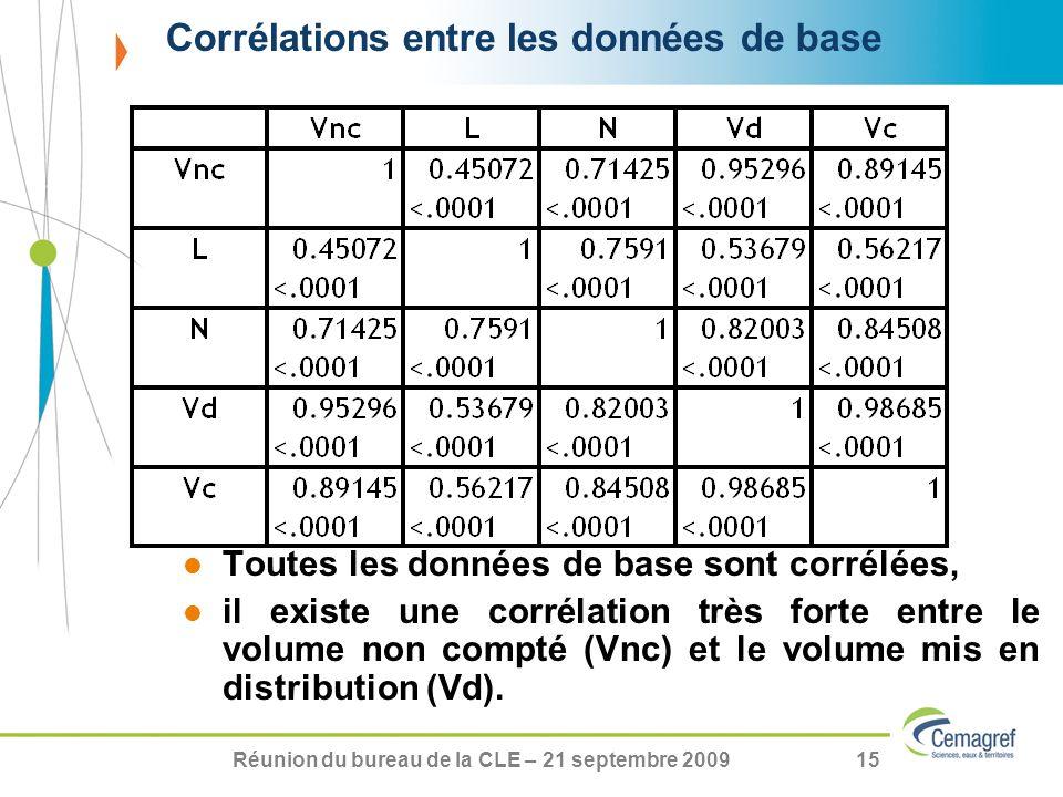 Réunion du bureau de la CLE – 21 septembre 200915 Corrélations entre les données de base Toutes les données de base sont corrélées, il existe une corr