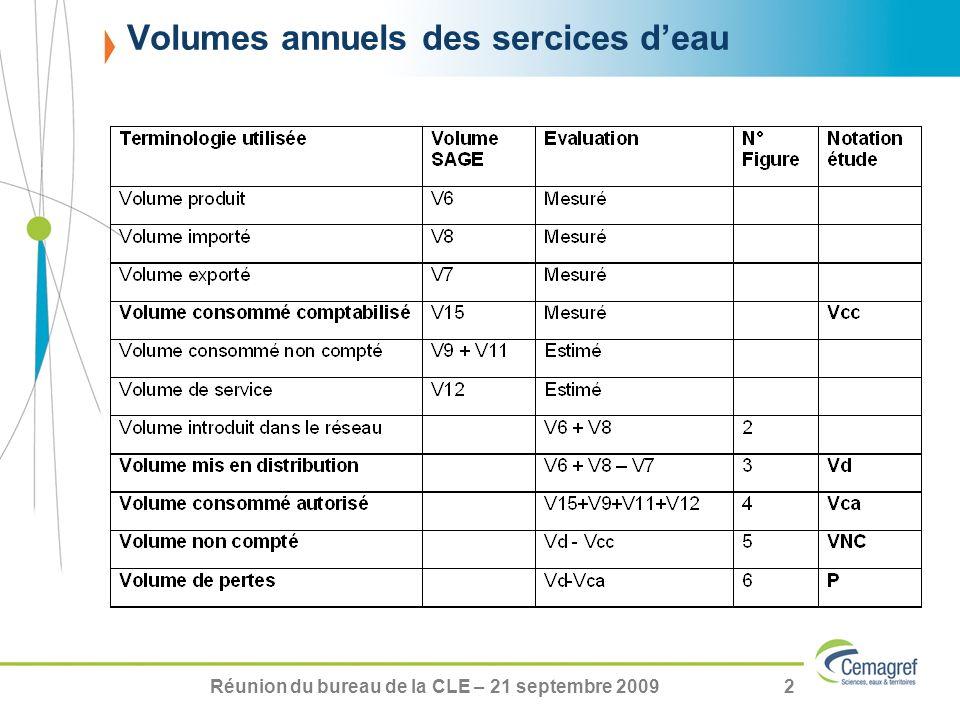 Réunion du bureau de la CLE – 21 septembre 20092 Volumes annuels des sercices deau