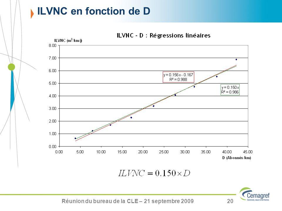 Réunion du bureau de la CLE – 21 septembre 200920 ILVNC en fonction de D
