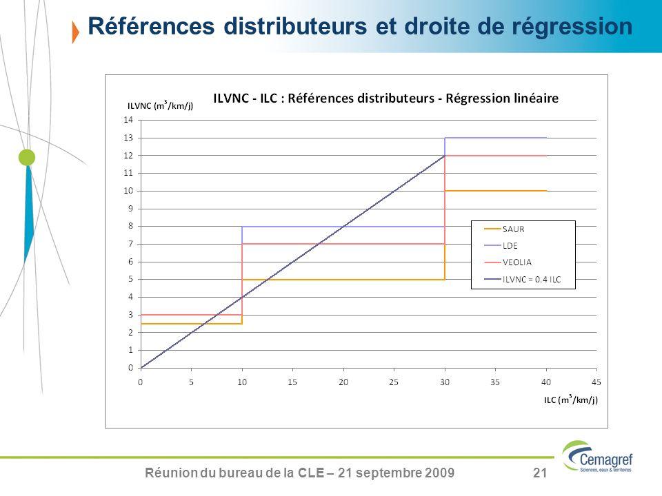 Réunion du bureau de la CLE – 21 septembre 200921 Références distributeurs et droite de régression