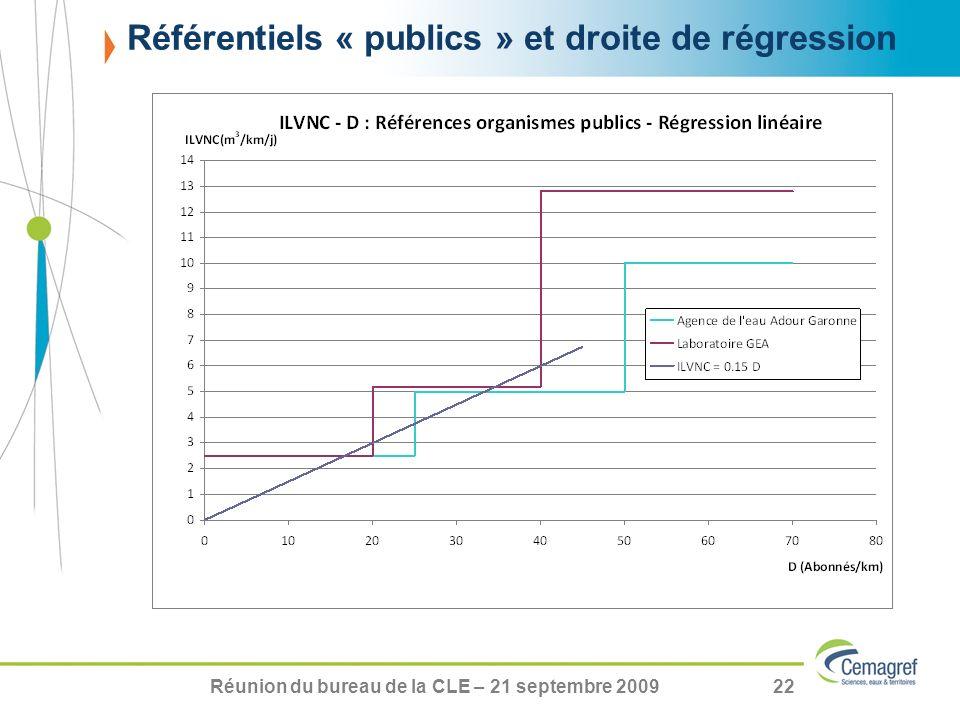 Réunion du bureau de la CLE – 21 septembre 200922 Référentiels « publics » et droite de régression