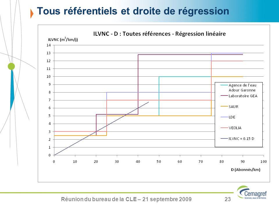 Réunion du bureau de la CLE – 21 septembre 200923 Tous référentiels et droite de régression