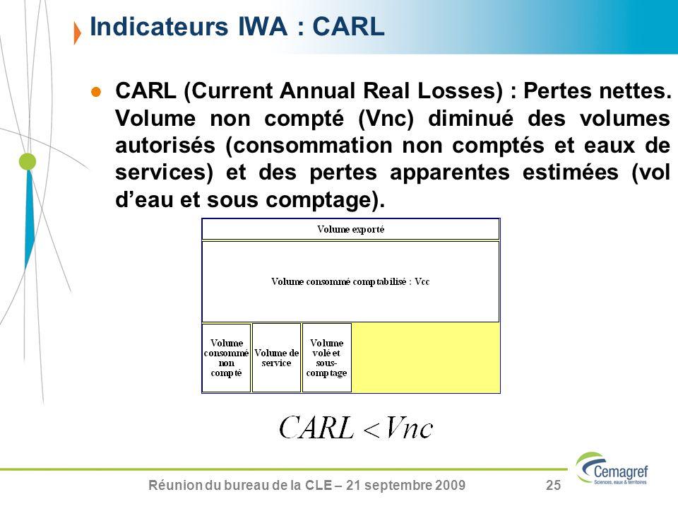 Réunion du bureau de la CLE – 21 septembre 200925 CARL (Current Annual Real Losses) : Pertes nettes. Volume non compté (Vnc) diminué des volumes autor