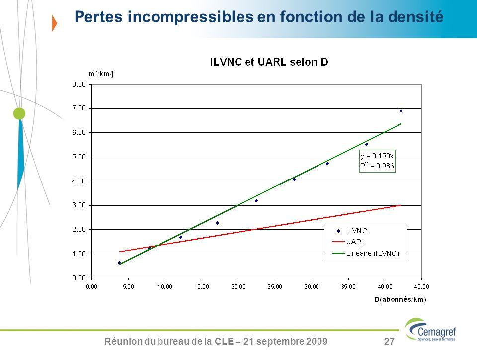 Réunion du bureau de la CLE – 21 septembre 200927 Pertes incompressibles en fonction de la densité