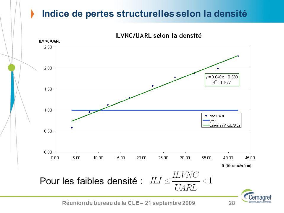 Réunion du bureau de la CLE – 21 septembre 200928 Indice de pertes structurelles selon la densité Pour les faibles densité :
