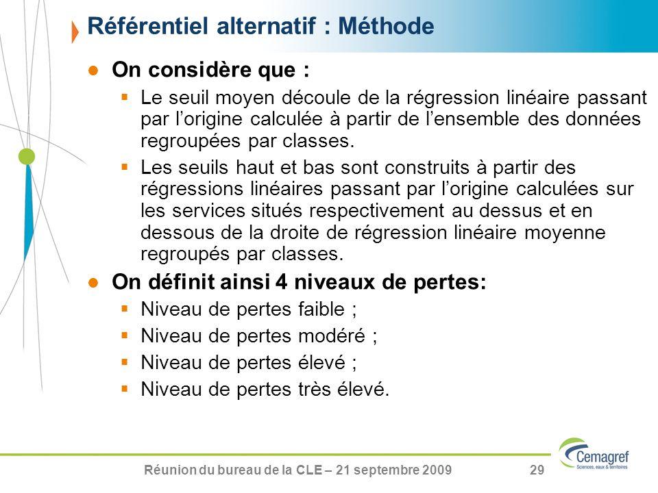 Réunion du bureau de la CLE – 21 septembre 200929 On considère que : Le seuil moyen découle de la régression linéaire passant par lorigine calculée à