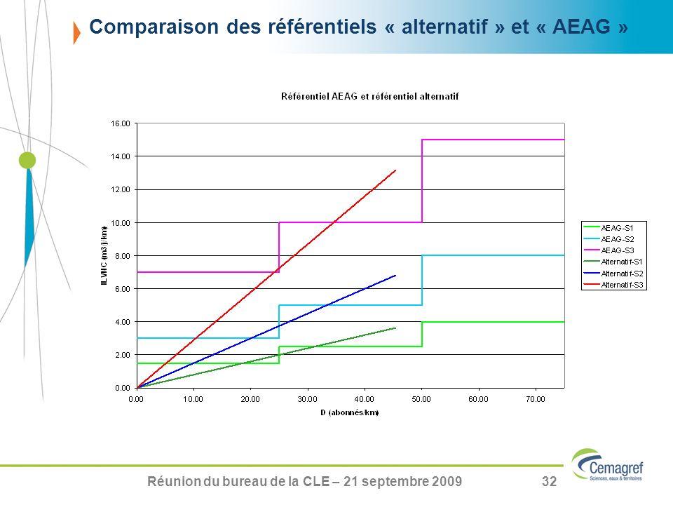 Réunion du bureau de la CLE – 21 septembre 200932 Comparaison des référentiels « alternatif » et « AEAG »