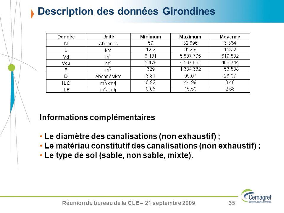 Réunion du bureau de la CLE – 21 septembre 200935 Description des données Girondines Informations complémentaires Le diamètre des canalisations (non e