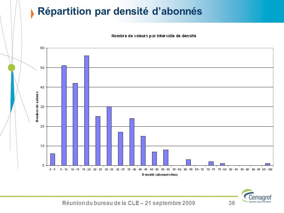 Réunion du bureau de la CLE – 21 septembre 200936 Répartition par densité dabonnés